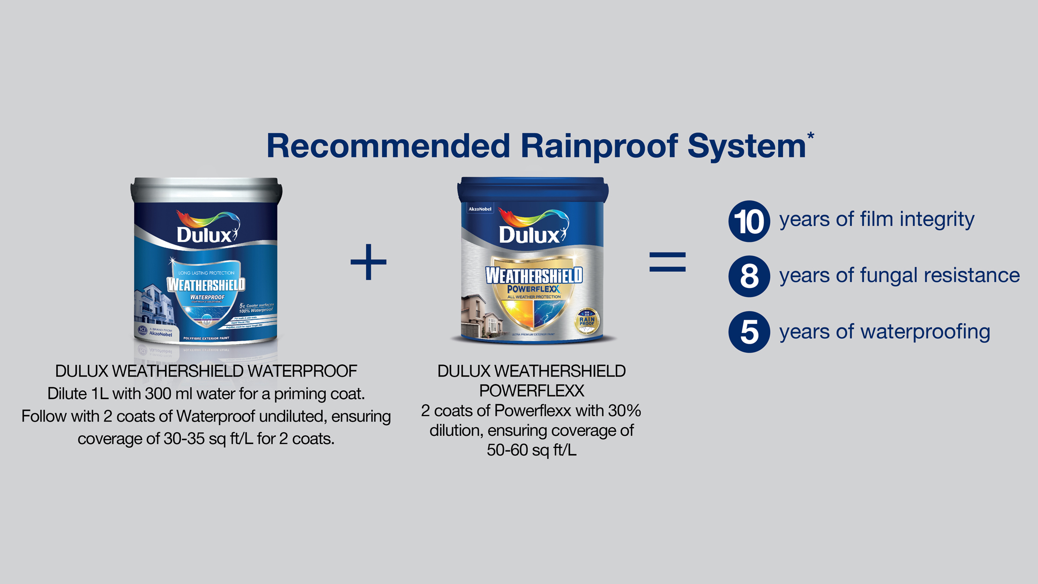 Revolutionary Rainproof Technology and Advanced Elastomeric Latex